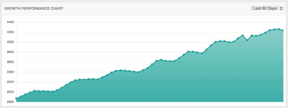 Instagram growth chart